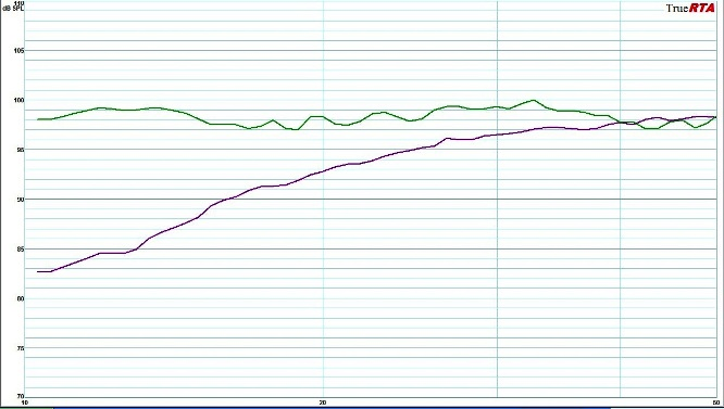 """SB13-Plus """"quasi-anechoic"""" (purple trace) vs. """"in-room"""" (green trace) in a 2000 ft^3 theater room"""